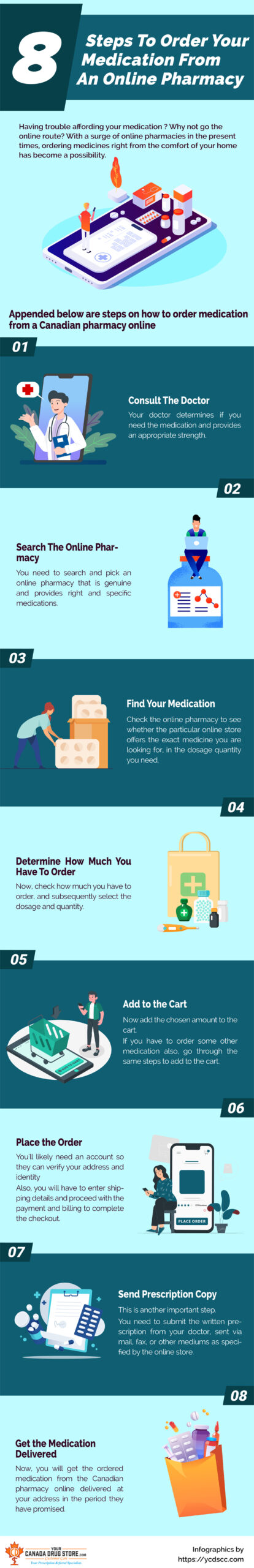 8 Steps To Order Your Medication From An Online Pharmacy Infographic