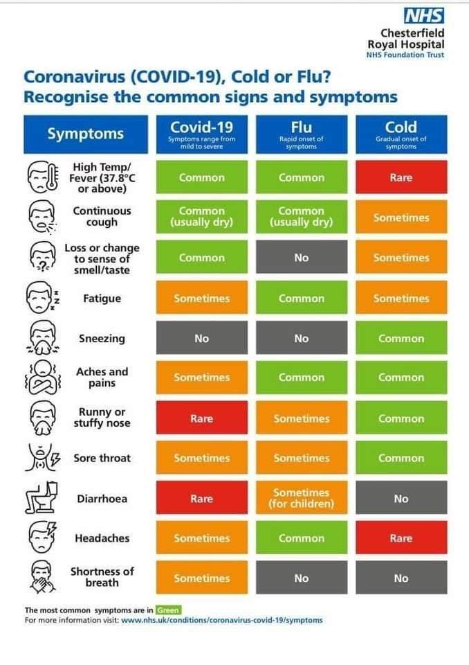 Covid, Flu and the common Cold